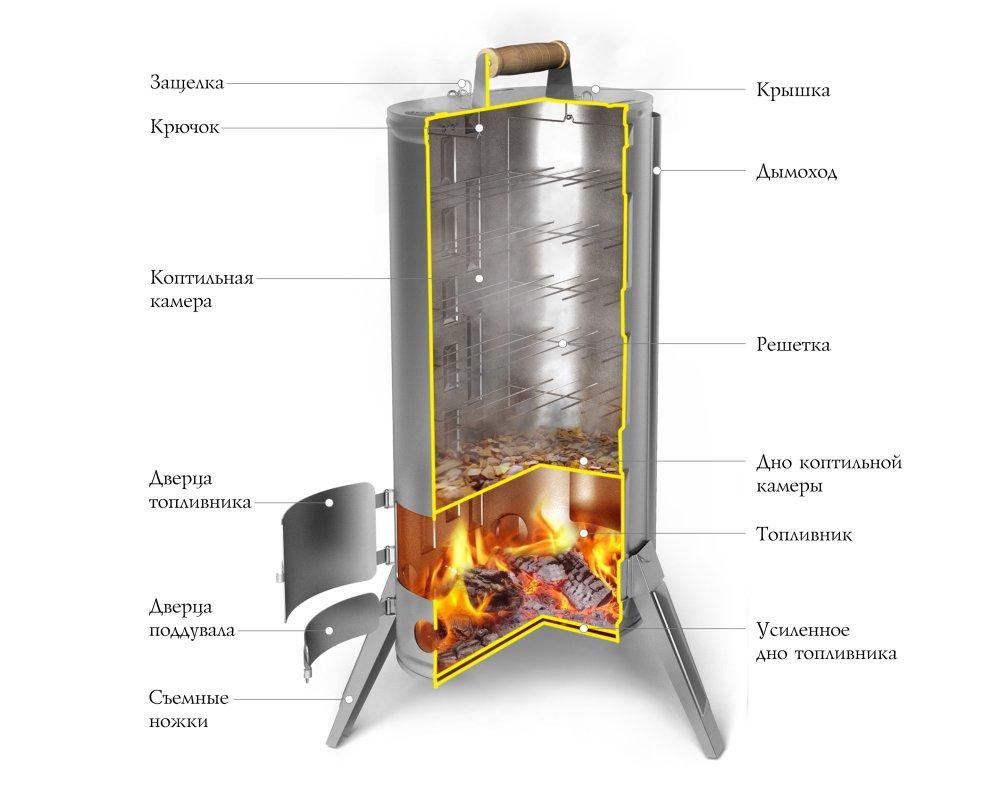 Фото как сделать коптильню горячего копчения