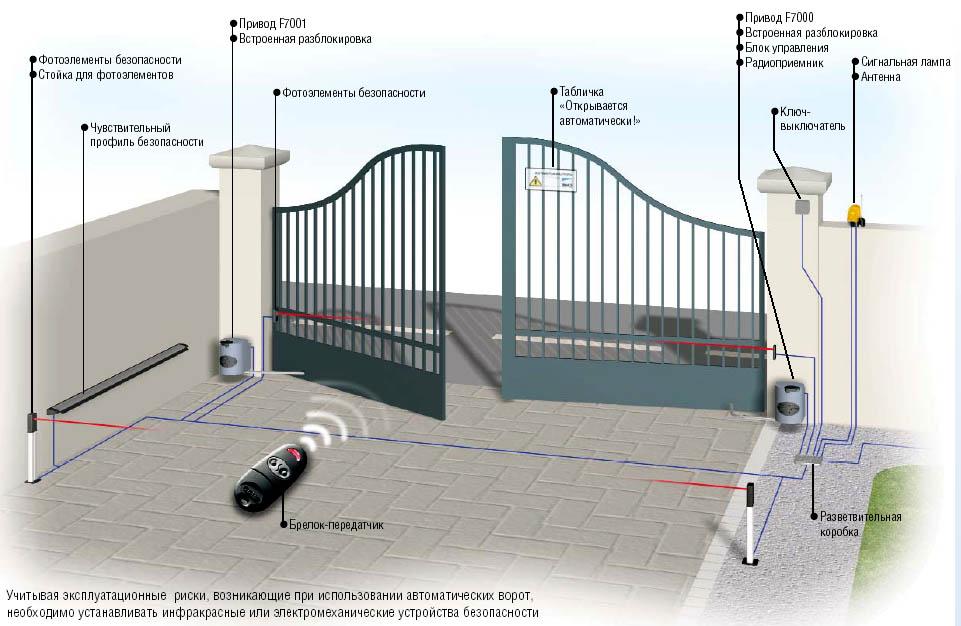 Автоматизация распашных ворот видео автоматические ворота лениногорск