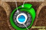 Дренажные системы для коттеджа и участка