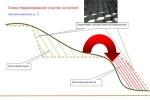 Участок на склоне: террассирование и фундамент на склоне в Заокском